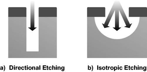 Overview of atomic layer etching in the semiconductor