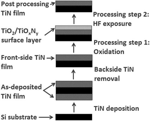 Stress modulation of titanium nitride thin films deposited using