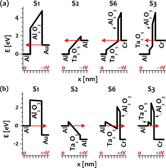Barrier tuning of atomic layer deposited Ta2O5 and Al2O3
