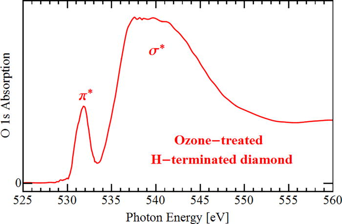Unoccupied surface state induced by ozone and ammonia on H