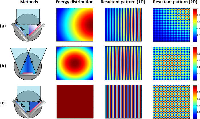 Employing refractive beam shaping in a Lloyd's interference