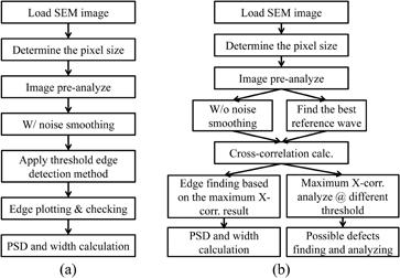 Pattern quality and defect evaluation based on cross
