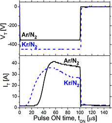 Low temperature (Ts/Tm < 0 1) epitaxial growth of HfN/MgO
