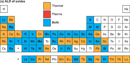 Status and prospects of plasma-assisted atomic layer deposition